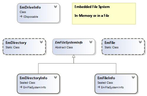 EmbeddedFS API