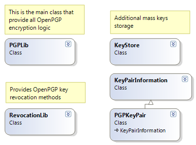Displays the main classes in DidiSoft OpenPGP Library for .NET