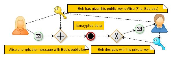 OpenPGP encryption scheme