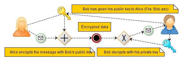 OpenPGP encryption scheme