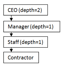 Web of Trust in a sample company